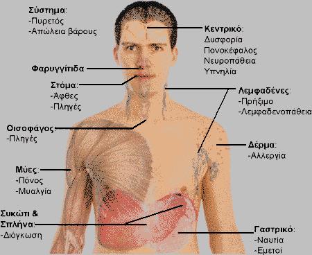 Συμπτώματα HIV πρωτολοίμωξης